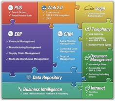 Specifically, Adempiere ERP software has the capabilities for financial management, business process modeling, material and production management as well as recording customer and contact data, customer requests and much more. Lead Management, Supply Chain Management, Warehouse Management, Business Operations, Tecno, Open Source, Software Development, Integrity, Marketing Ideas