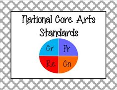 Common Core for the Arts is finally here! Dance, Media Arts, Music (choir, band, orchestra), Theatre And Visual Arts has standards split into four sections:*Creating (Anchor Standards 1-3)*Performing/Presenting/Producing (Anchor Standards 4-6)*Responding (Anchor Standards 7-9)*Connecting (Anchor Standards 10-11)Total Pages: 16