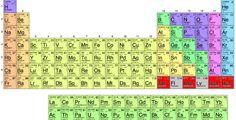 Alle chemiehandboeken zijn vanaf vandaag in een klap gedateerd, nu er vier nieuwe elementen zijn toegevoegd aan de tabel van Mendelejev. De vier vervolledigen…