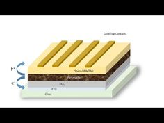 Perovskite Solar Cells: Review of the Technology and Benefits - Understand Solar