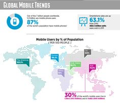 2012 Trends in #mobile use