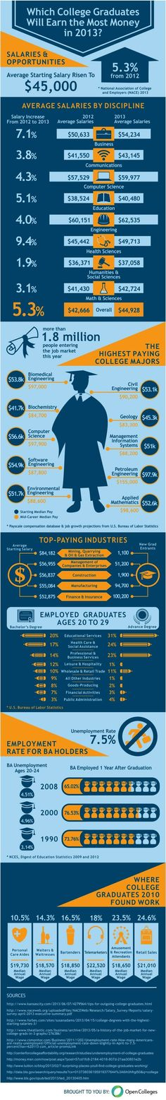 Want to Make Money? Consider These College Majors (Infographic) <-- highest paid major is petroleum engineering, averaging at $97.9K