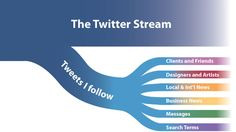 Get a great concept about twitter stream that's very necessary to generate a regular flow of your online business