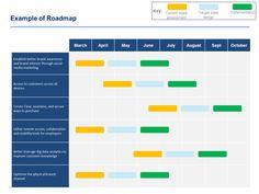 Digital Transformation Model Strategy Viviane Project Management Marketing Accenture