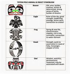 20 Ideas Canadian Aboriginal Art For Kids Totem Poles Haida Kunst, Arte Haida, Haida Art, Indigenous Education, Indigenous Art, Native American Symbols, American Indians, Native American Totem Poles, American Animals