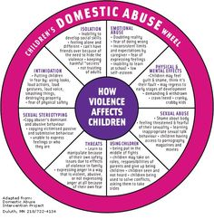 #domesticviolence #dvam Call the ACTS domestic violence crisis line at 703-221-4951. Support Action in Community Through Service... donatenow.network...