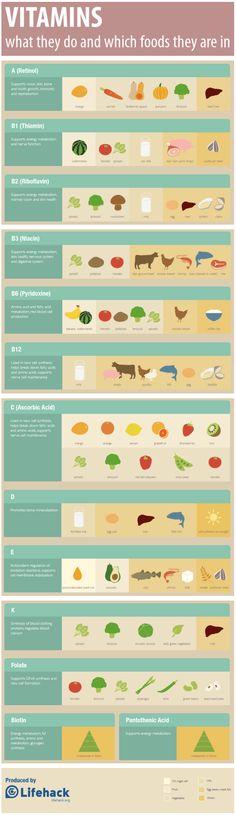 Vitamin Chart