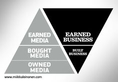 Earned media means earned business. #infographics #visualthinking