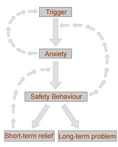 Treating Anxiety with Cognitive Behaviour Therapy (CBT). Understanding why short behaviors or avoidance cause long term problems. Cbt Therapy, Therapy Worksheets, Therapy Tools, How To Treat Anxiety, Deal With Anxiety, Stress And Anxiety, Anxiety Relief, Stress Relief, Compulsive Behavior