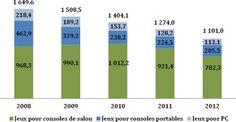 La compétitivité du jeu vidéo français à l'international - Sur le marché français, le chiffre d'affaires des ventes de jeux vidéo sur supports physiques s'établit en retrait constant et prononcé depuis 2008. Ainsi, entre 2008 et 2012, le marché a perdu ...