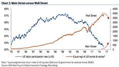 The Wall Street-versus-Main Street narrative is about to flip.(November 24th 2015)
