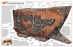 Sand-crawler cut-away view, from Star Wars.