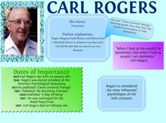 Major Theorist- Carl Rogers///// Demonstrates the Four Stages of PCT: Non directive counseling- aversion to traditional psychotherapy Client- Centered Therapy Becoming a person Worldwide Issues- focusing on & Gcse Psychology, Humanistic Psychology, Psychology Studies, Abnormal Psychology, Psychology Quotes, Carl Rogers Quotes, Counselling Theories, Counseling Quotes, Study Board