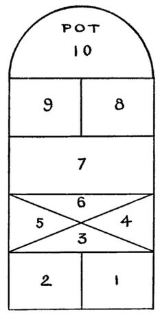 This is the hopscotch layout we used in the 1950's - my favorite marker was a rabbits' foot on a chain!