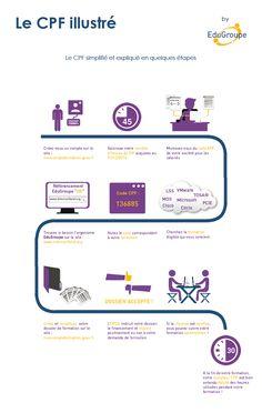 Infographie réalisée sur le CPF, expliqué en quelques étapes. #Infographie #CPF #EduGroupe