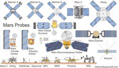 Size comparison of every Mars probe, lander, and rover. Solar System Exploration, Space Exploration, Space Flight Simulator, Information About Space, Mars Probe, Nasa Iss, Project Mercury, Nasa Space Program, Space Probe