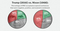 We analyzed Trump's speech, and compared it Nixon's speech from 1968. Trump's was way more dismal.