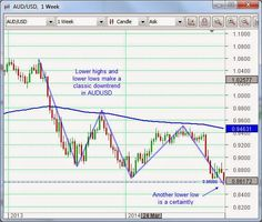 Aussie dollar falls below key support | RBA chief proves prescient