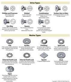 Fastener type chart, on Bolt Depot : socks-studio