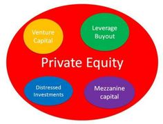 PETRON GROUP LLP is a Global Private Equity Firm that invests in private equity,Debt, infrastructure, mid-size companies, and renewable Projects globally. The firm manages a broad range of investment programs customized for Institutional Investors only.