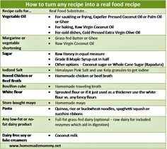 How to turn any Recipe into a Real Food recipe