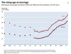 The Rising Age at Marriage Marrying at young ages during the 1950s and 1960s was the exception, not the norm.  [follow this link to find a video and analysis, which examines the way the institution of marriage has changed over time: http://www.thesociologicalcinema.com/1/post/2013/06/stephanie-coontz-on-marriage.html]