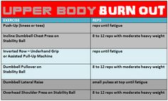 Upper Body Burn Out: workout using pre-fatigue sets.