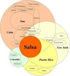 Salsa History Infographic #salsa #salsadancing