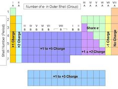 Easy to use chart of periodic table trends periodic table chart today in class we learned about the periodic trends the trends tells us the ralationship between elements on the table urtaz Choice Image