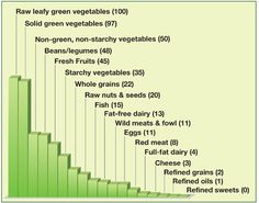 Nutrient density chart. For optimum health and weight loss eat mostly those things with a high nutrient density score. It works!