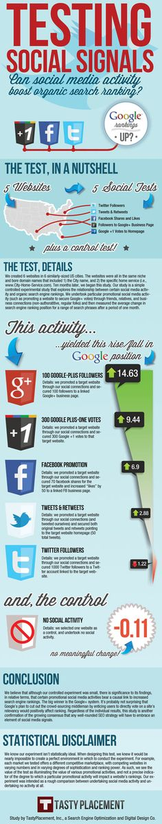 Infographic: Testing Social Signals. Improving SEO through SM.