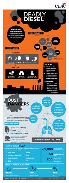 Airborne Alert - CLAC Infographic - Air Quality, Pollution