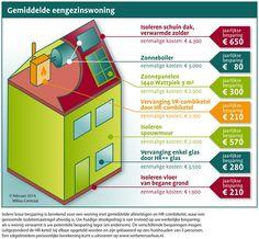 Infographic Eensgezinswoning 1497-ILL-graphGemiddeld-FEB14.jpg