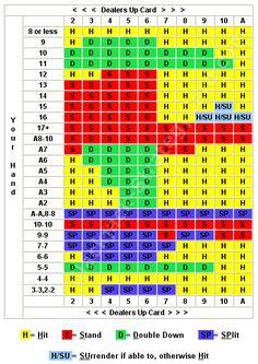 Blackjack Strategy Chart for Multiple Decks