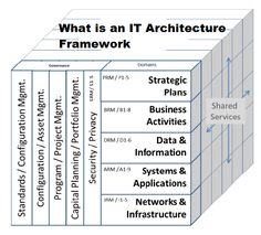 What is an IT Architecture Framework, efforts of an architecture, Guidance and Communication, stakeholders and IT technical staff, Business and IT Resources. Change Management, Business Management, Leadership Development, Software Development, Big Data Technologies, Enterprise Architecture, Project Management Templates, Disruptive Technology, Organizational Structure