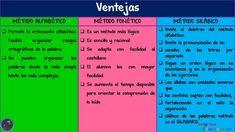 Estrategias para enseñar a leer y escribir - Imagenes Educativas Periodic Table, Read And Write, Teaching Reading Strategies, Periodic Table Chart, Periotic Table