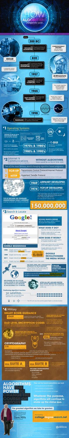 Algorithms are the playgrounds of the future #infograph #coolinfograph