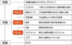 通る企画書の3つのポイント・・・日経ビジネス オンライン共同企画企画書テンプレート - 楽しもう Office