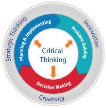 Strategic Thinking Wheel- Critical Thinking