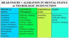 Twitter Ptsd Awareness, Sleep Early, Head Injury, To Tell, Physics, No Response, Feelings, Twitter, Image