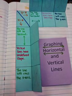 Math = Love: Algebra 1 - Unit 2 Linear Functions INB Pages Notes: graphing vertical and horizontal lines! Sixth Grade Math, Ninth Grade, Seventh Grade, Linear Function, Maths Algebra, Calculus, Middle School Writing, Math Classroom, Classroom Ideas