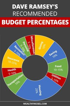 Dave Ramsey Budget Percentages – 2019 Household Budget Guidelines – – Finance tips, saving money, budgeting planner Financial Peace, Financial Tips, Financial Planning, Retirement Planning, Dave Ramsey, Budgeting Finances, Budgeting Tips, Money Makeover, Personal Finance