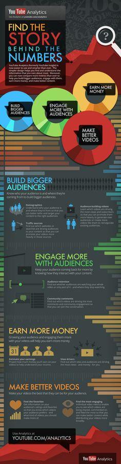 YouTube analytics #infographic