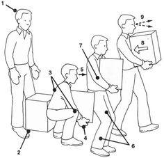 Good practice Manual Handling