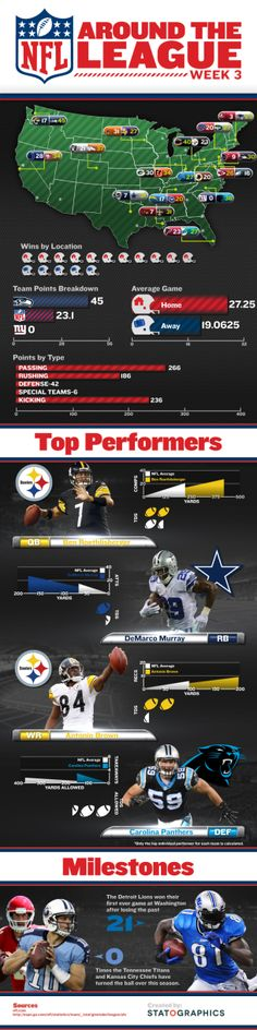 Infographic Ideas infographic nfl : Pinterest • The world's catalog of ideas