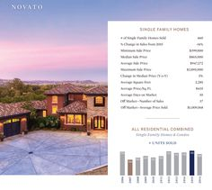 Novato Homes for Sale - Your Trusted Marin Realtor