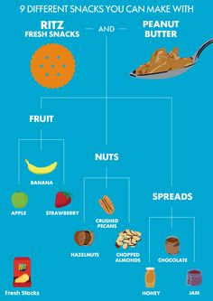 Do you have peanut butter and RITZ crackers in your pantry right now? Then you have the beginnings of an awesome snack! Our flow chart will guide you through. Just grab RITZ Fresh Stacks and you're on your way.