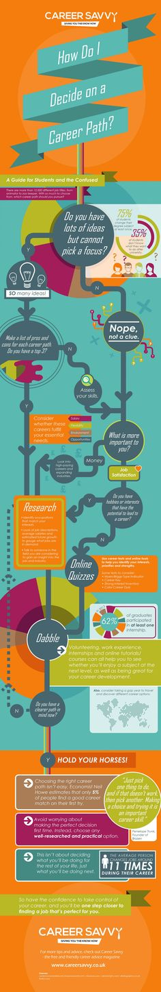 How Do I Decide on a Career Path? #Infographic #student