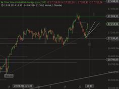 Dow Jones Chartanalyse und Prognose: 25.09.2014