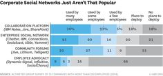 The Popularity of Different Types of Digital Collaboration Including Enterprise Social Networks | Altimeter and HBR
